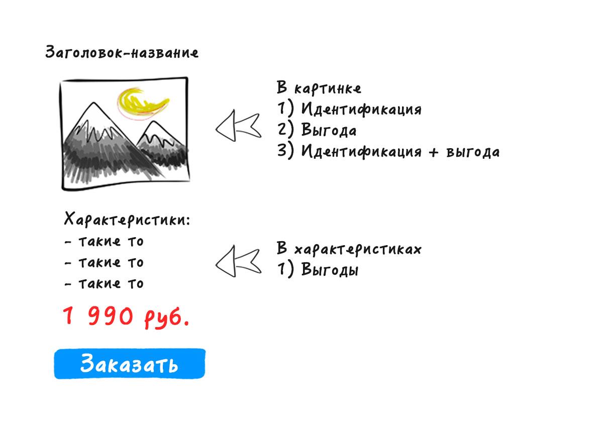 Пример карточки продукта для Landing Page