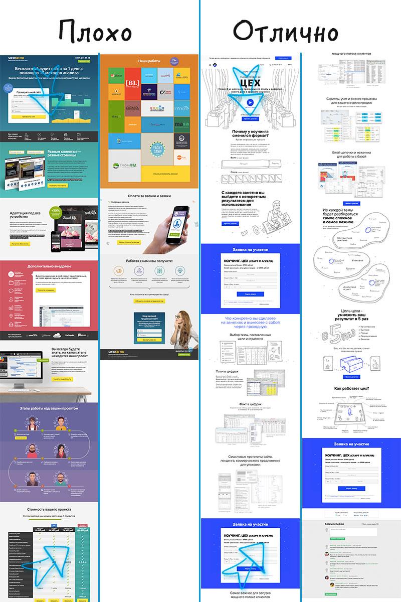 Пример правильной структуры и выделения CTA Landing Page